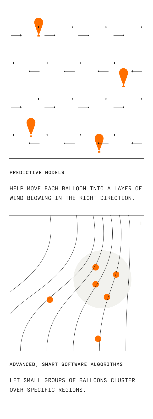Predictive models help move each balloon into a layer of wind blowing in the right direction. Advanced, smart software algorithms let small groups of balloons cluster over specific regions.